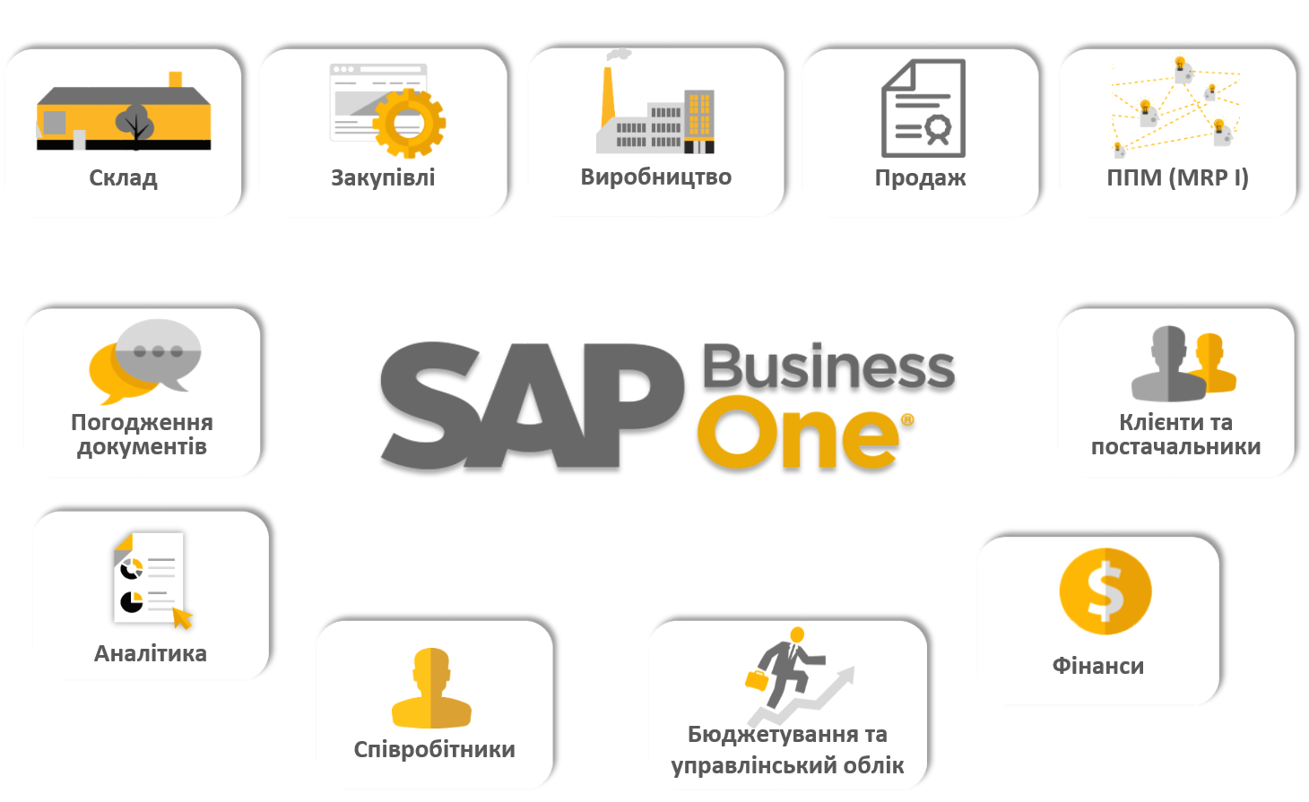 Модулі системи SAP Business One