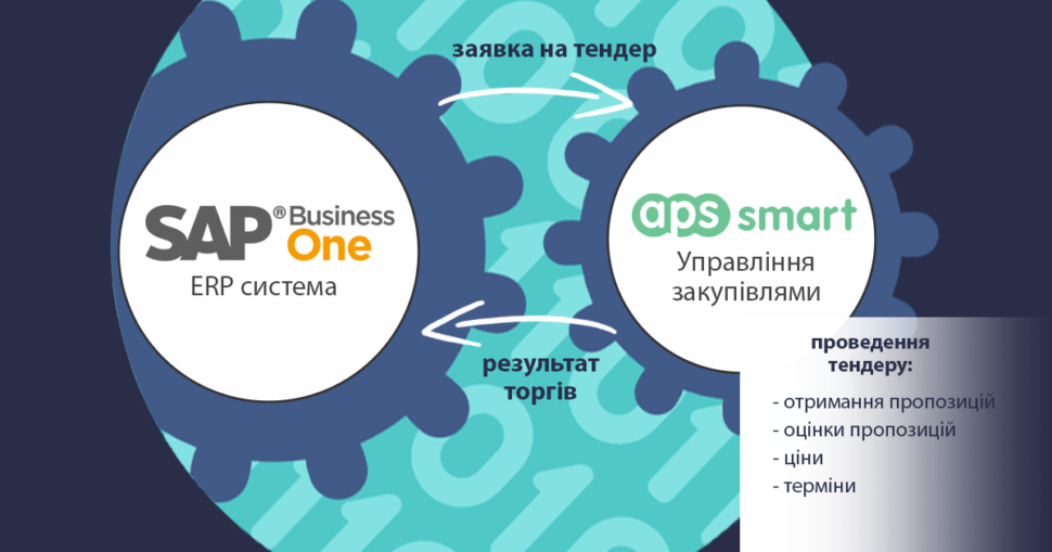 Інтеграція SAP Business One з APS smart